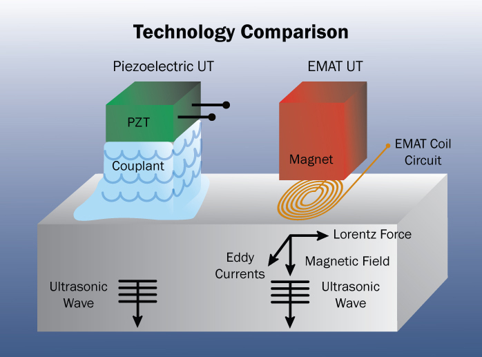 emat-technology-comparison-may-2011